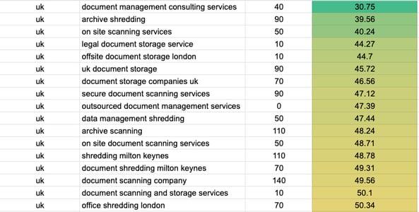 b2b keyword research spreadsheet