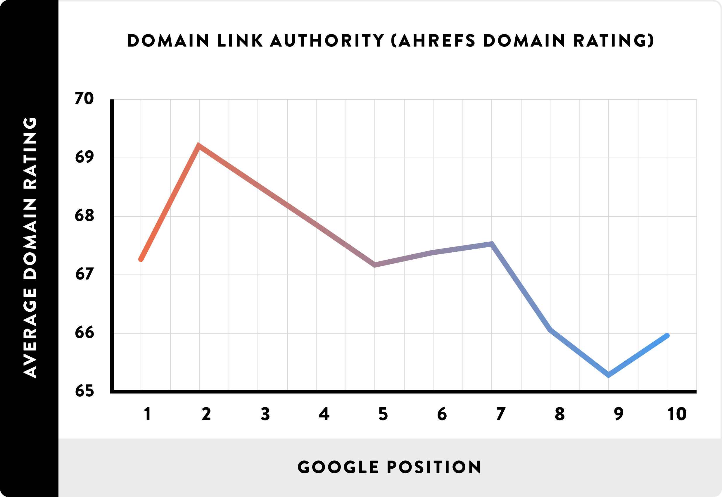 Domain back link authority