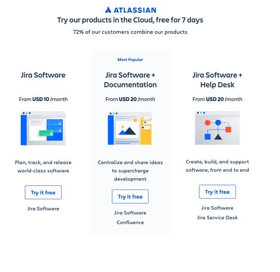 atlassian free trial example