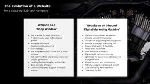 Shop window vs. digital marketing machine
