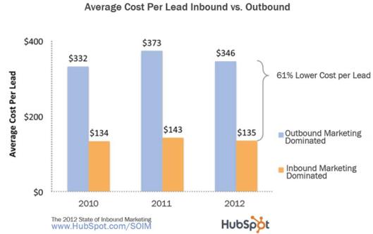 average cost per lead example