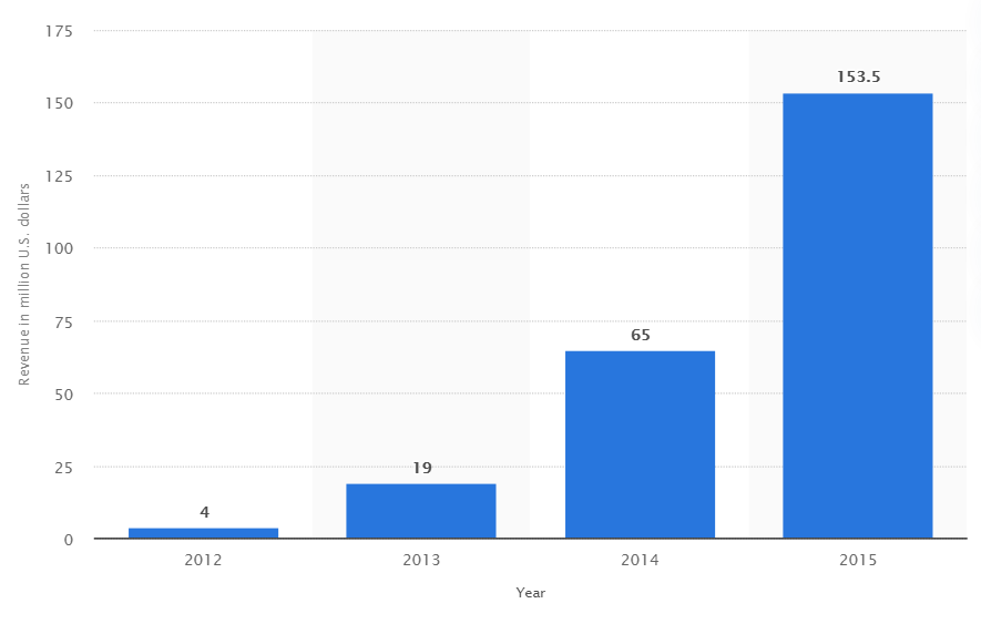 Annual revenue chart for Dollar Shave Club.