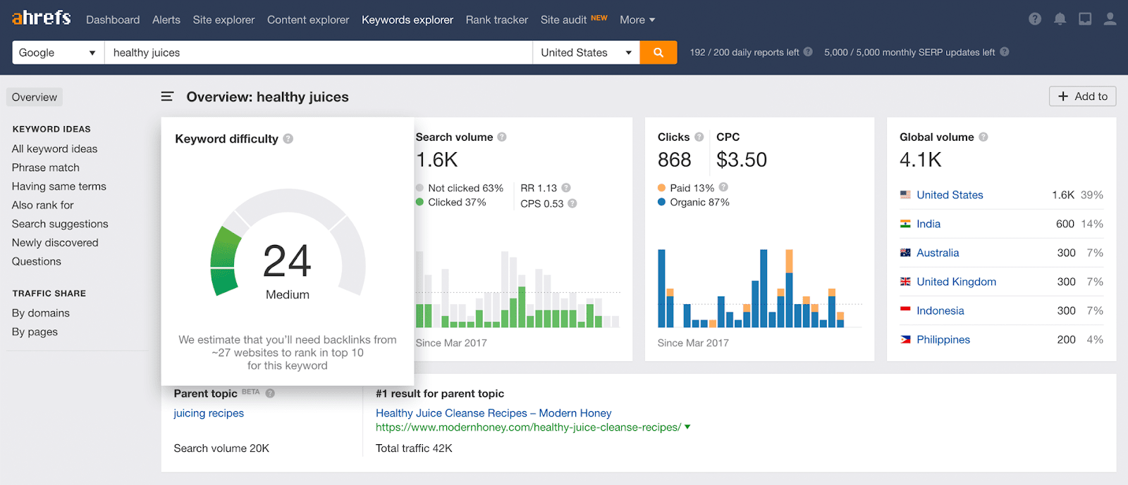 Screenshot of Ahrefs keyword explorer tool.