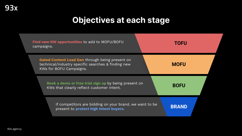 obectives at each stage of a campaign