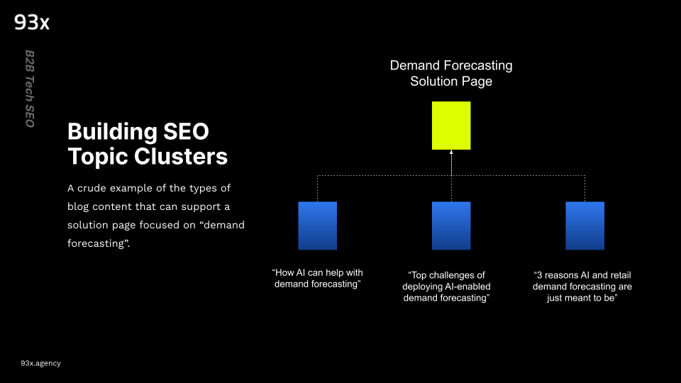 building seo topic clusters