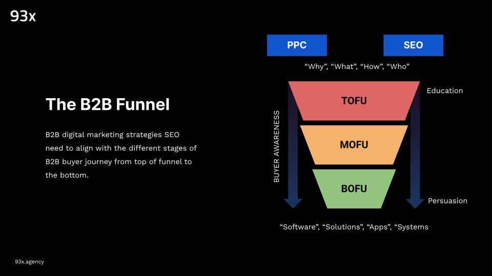 the b2b marketing funnel