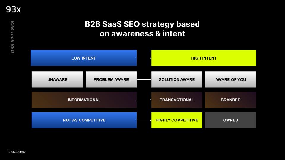 b2b saas seo strategies based on awareness and intent