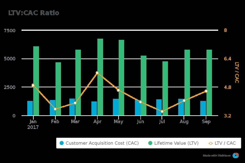 ltv:cac ratio example diagram