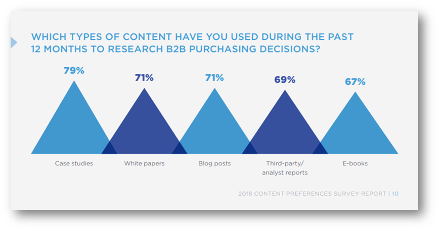 Graphic showing LinkedIn's report data in preferred b2b content.