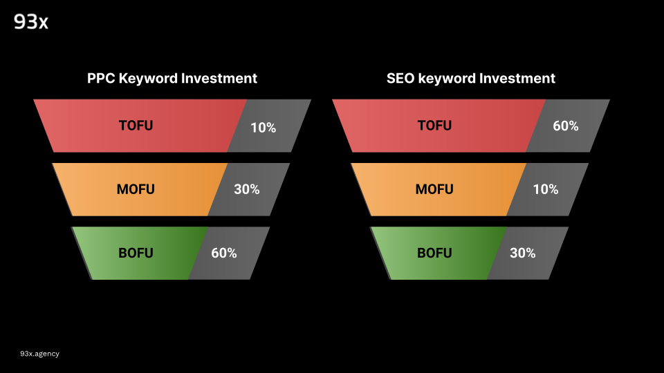 seo and ppc keyword investment