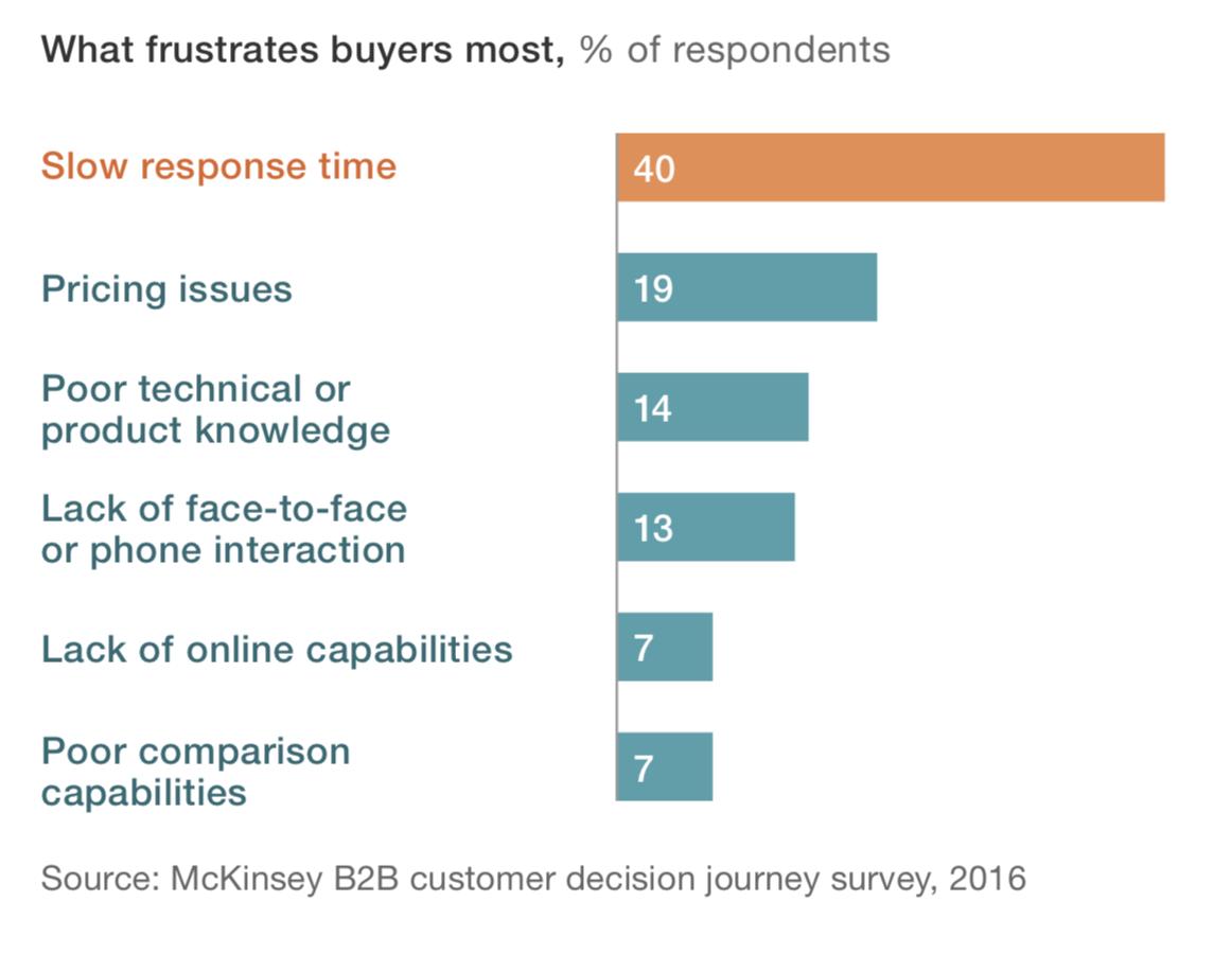 B2B buyer frustration