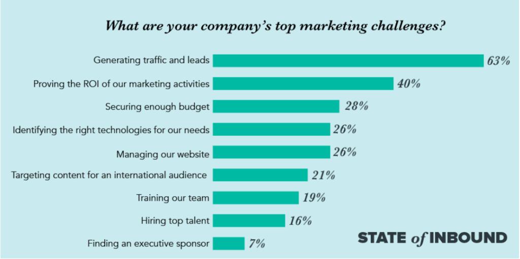 top b2b marketing challenges diagram