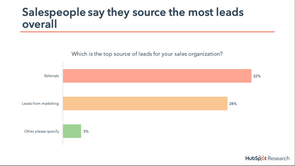 marketing statistics from HubSpot