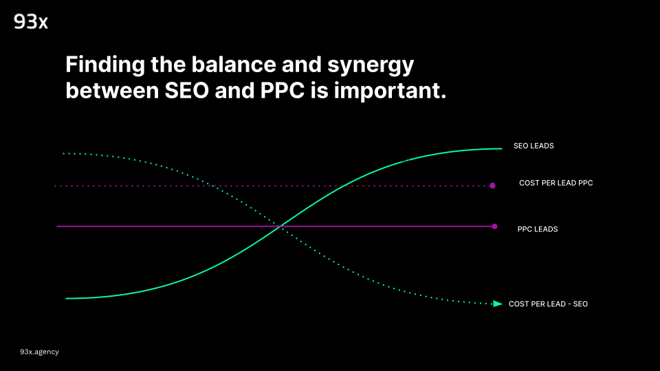 the balance between SEO and PPC