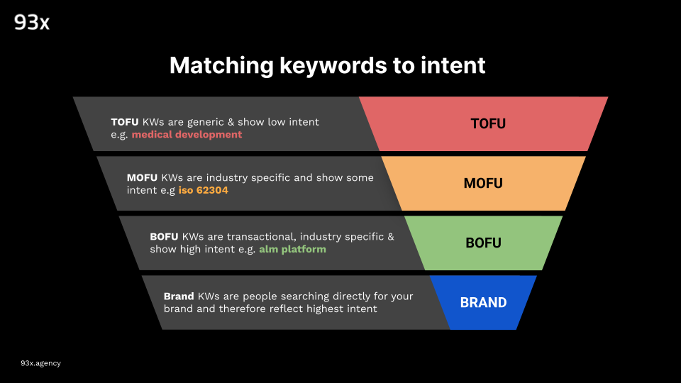 matching keywords to buyer intent