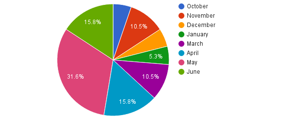 Pie chart showing breakdown of monthly traffic to Drift's blog.