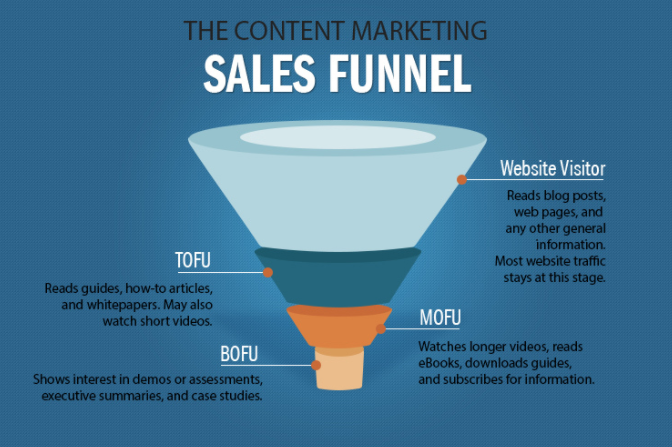 Graphic of the content marketing sales funnel.