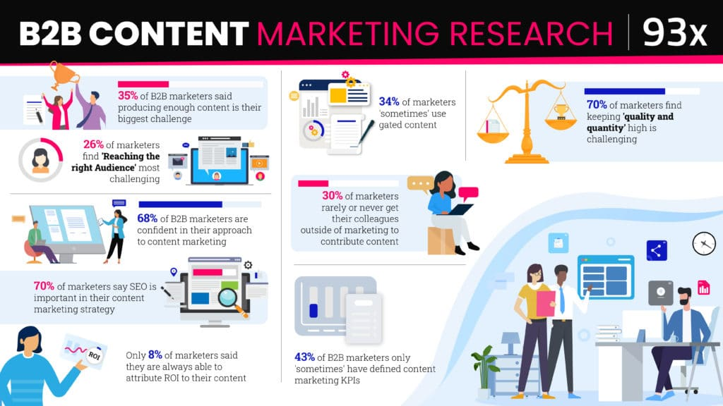 B2B content marketing statistics infographic
