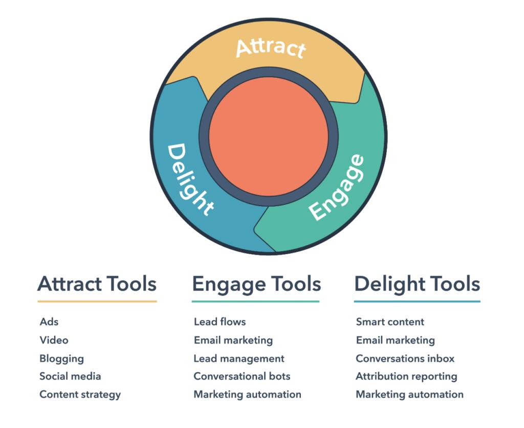 Inbound Methodology to Marketing