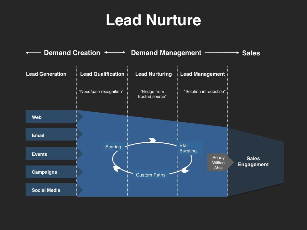 lead nurturing example slide