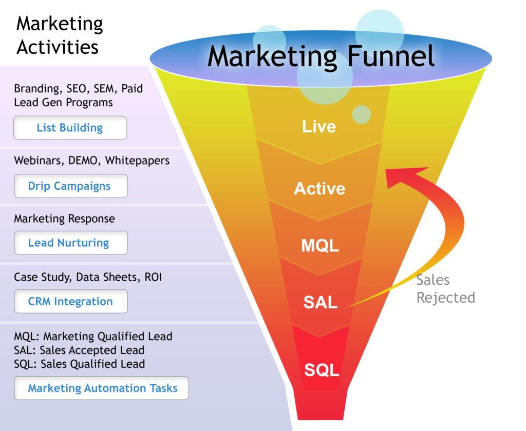 b2b marketing funnel for lead generation