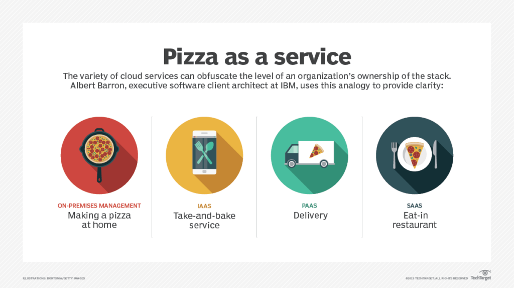 pizza as a service graphic by IBM