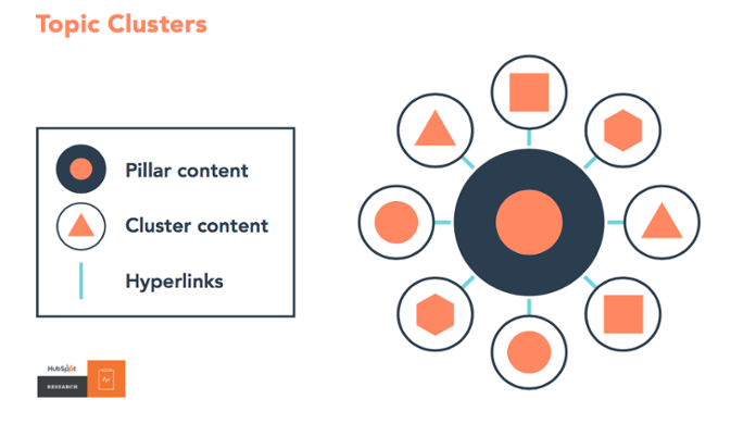 Pillar Pages & Topic Cluster
