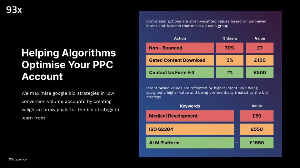 helping algorithms optimise you ppc account