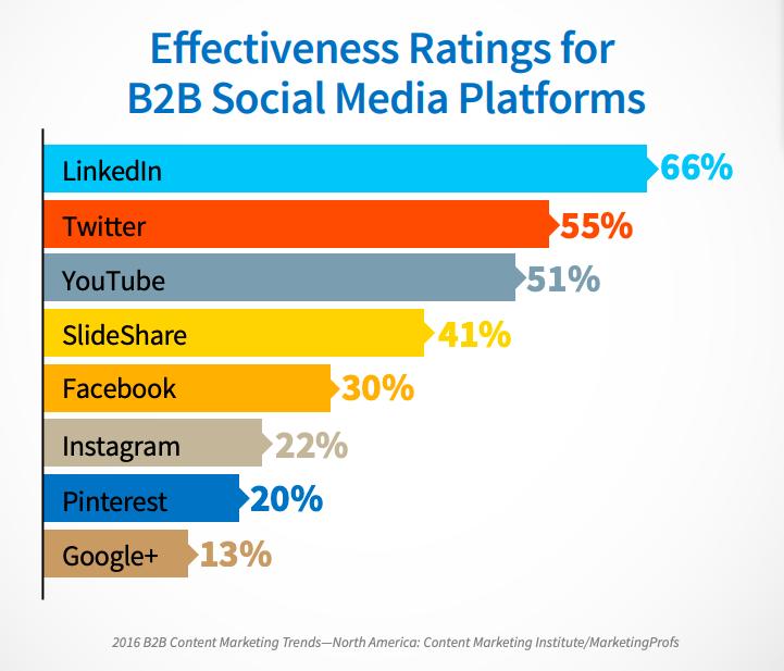 Chart showing effectiveness ratings for b2b social media platforms.